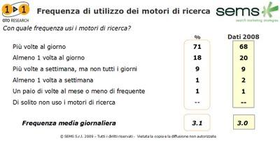 La frequenza con la quale gli italiani usano i motori di ricerca: i search engines sono ormai di uso quotidiano