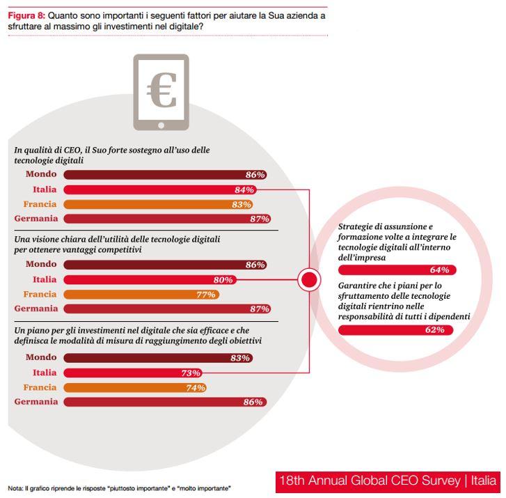 I fattori importanti per sfruttare al meglio gli investimenti in digitale