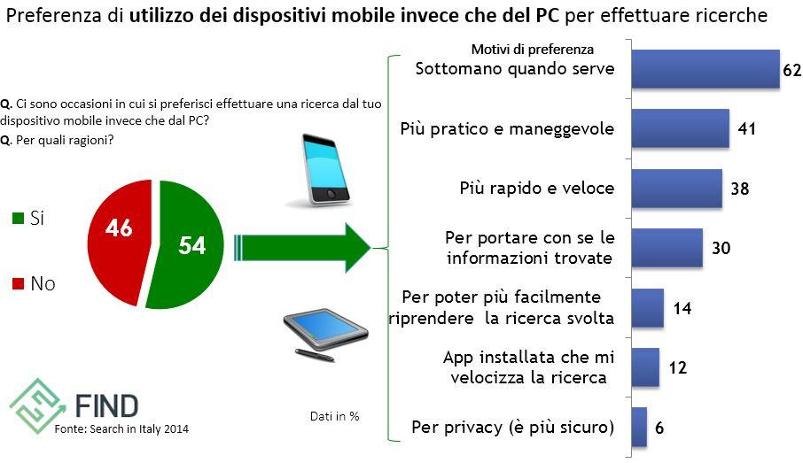 SEMBlog-mobilesearch