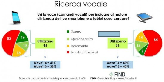 Voice Search in Italia